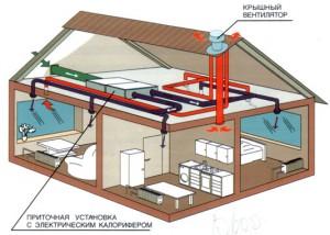 Монтаж систем кондиционирования коттеджей в Днепропетровске