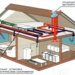 Системы вентиляции и кондиционирования коттеджей